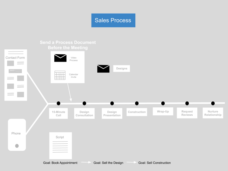 The Design Build Sales Process