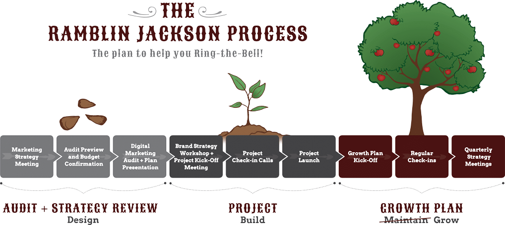 The Process Image