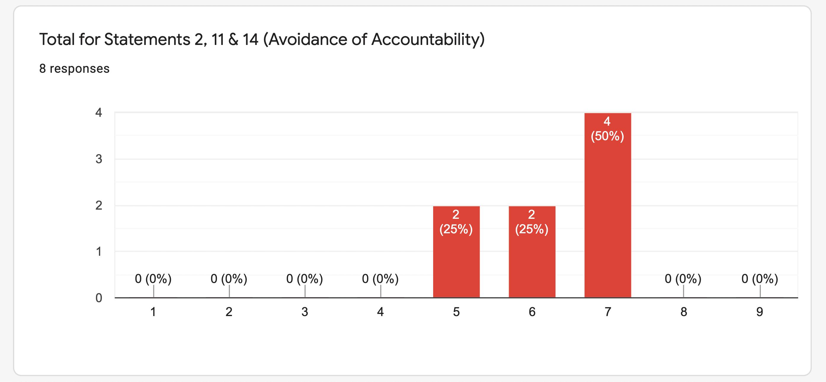 Avoidance Of Accountability
