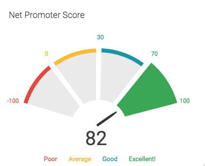 Accounts NPS Score