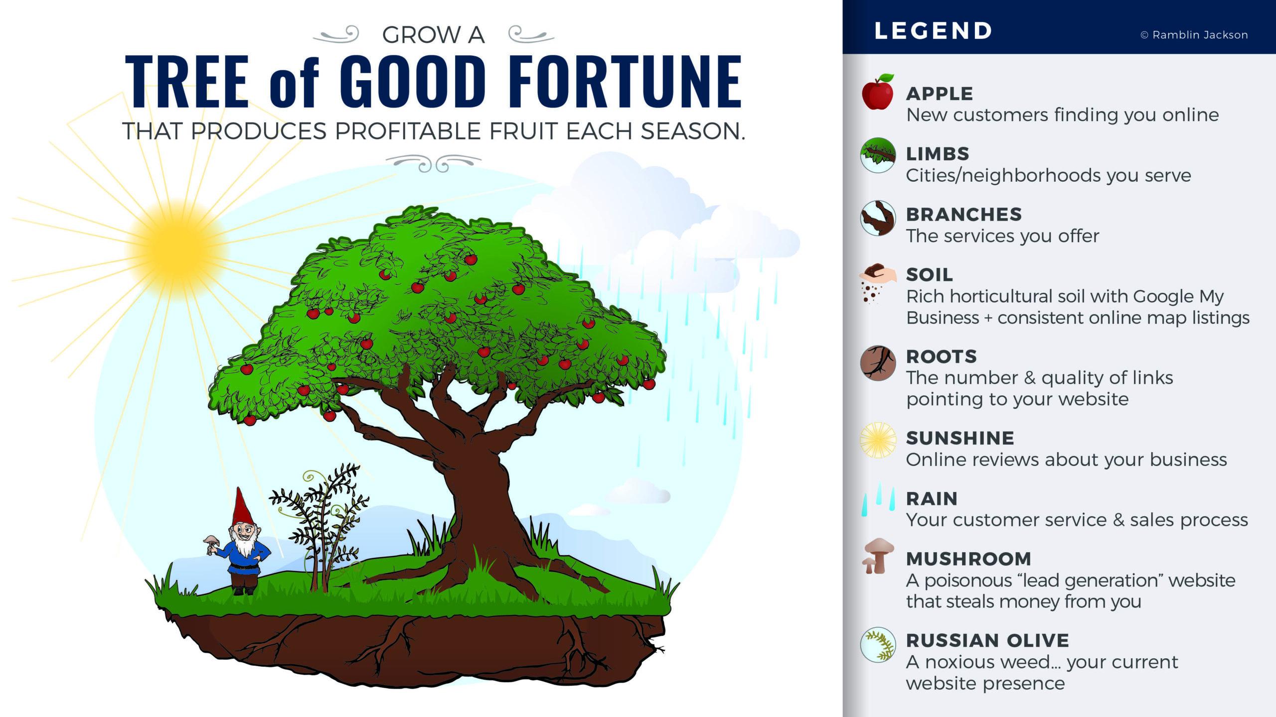 RJ_Tree Good Fortune_13x7.5_FINAL_B